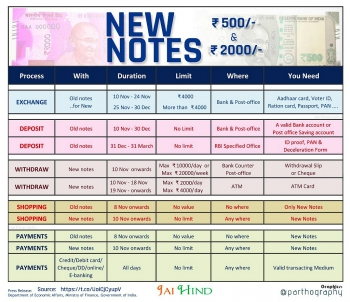 India,ban,fake currency,fake notes,corruption,black money,100 rupee notes,500 rupee notes,1000 rupee notes