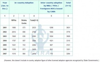 India,adoption,surrogacy,statistics,aamir khan