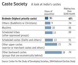 About casts and inequalities in India - The big picture : Indian ...