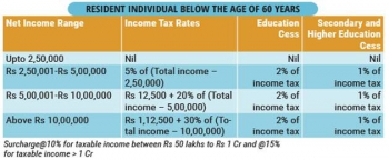 India,working in India,salary,income taxes