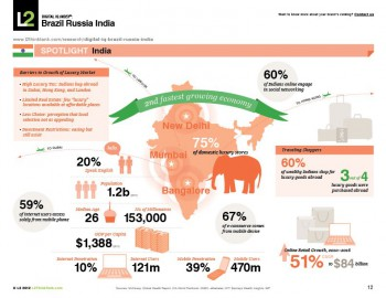 India,market,profil,figures,luxury,luxury market