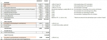 India,working in India,pension,provident fund,retirement