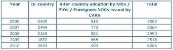 India,adoption,surrogacy,statistics,aamir khan